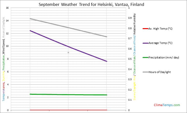 Graph of weather in Helsinki, Vantaa in September