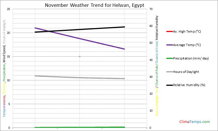 Graph of weather in Helwan in November