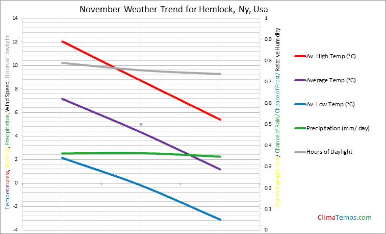 Graph of weather in Hemlock, Ny in November