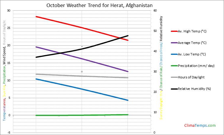 Graph of weather in Herat in October