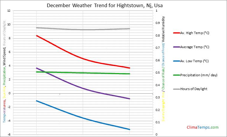 Graph of weather in Hightstown, Nj in December
