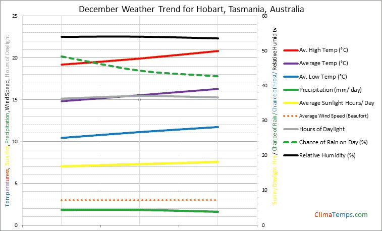 Graph of weather in Hobart, Tasmania in December