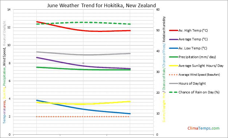 Graph of weather in Hokitika in June