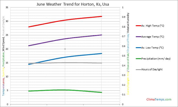 Graph of weather in Horton, Ks in June
