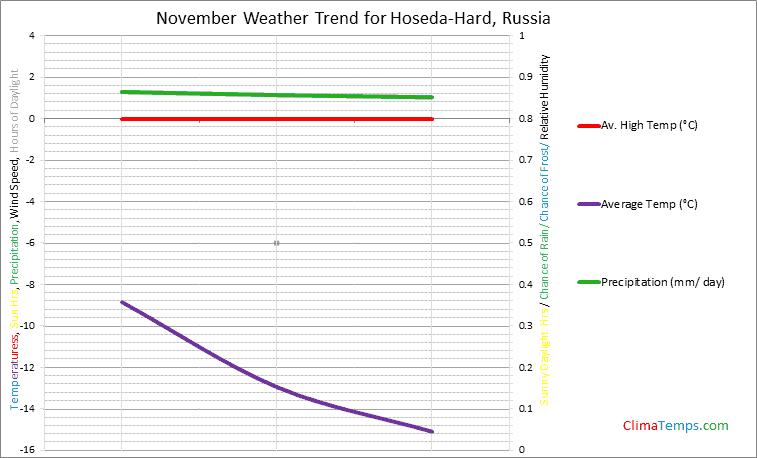 Graph of weather in Hoseda-Hard in November
