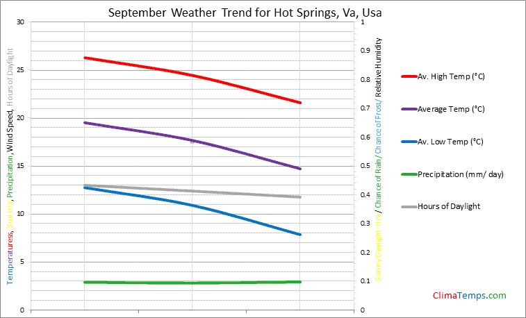 Graph of weather in Hot Springs, Va in September