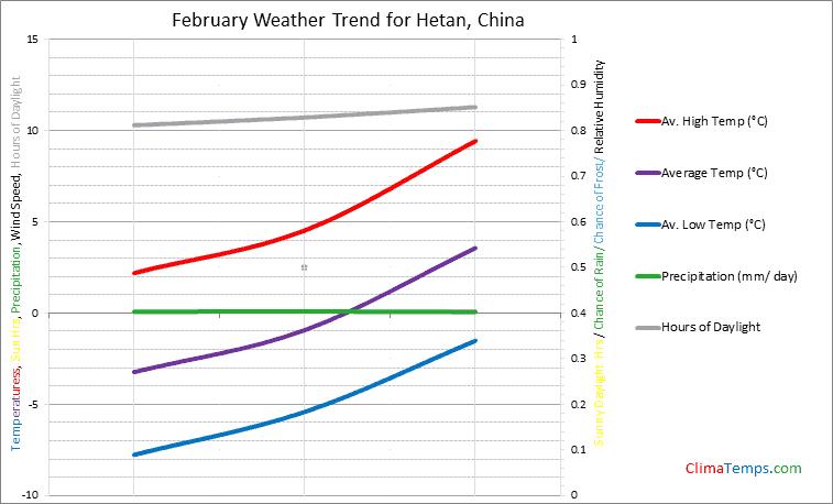 Graph of weather in Hetan in February