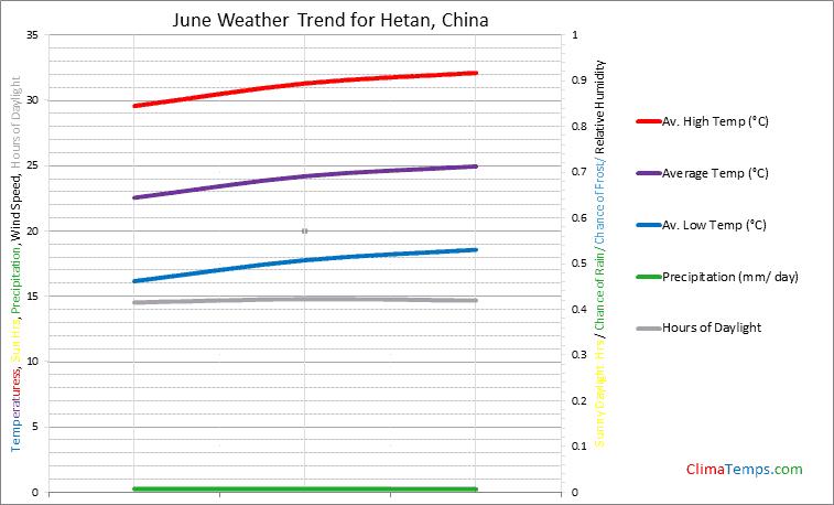 Graph of weather in Hetan in June