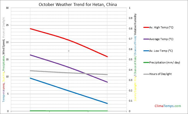 Graph of weather in Hetan in October