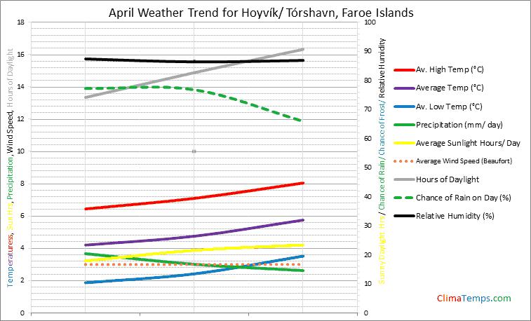 Graph of weather in Hoyvík/ Tórshavn in April