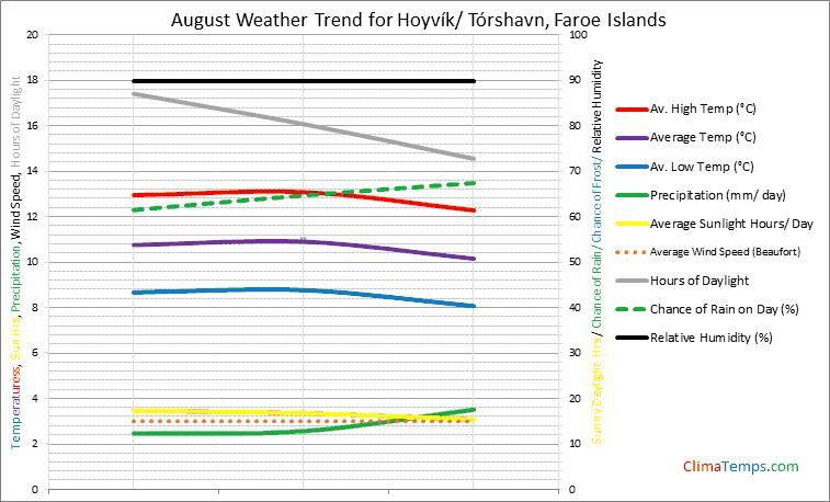 Graph of weather in Hoyvík/ Tórshavn in August