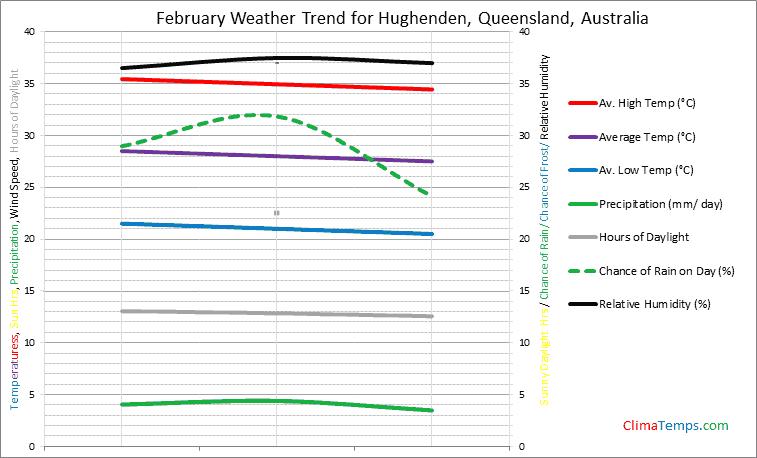 Graph of weather in Hughenden, Queensland in February