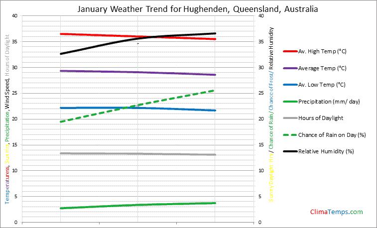 Graph of weather in Hughenden, Queensland in January