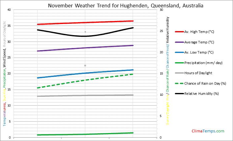 Graph of weather in Hughenden, Queensland in November