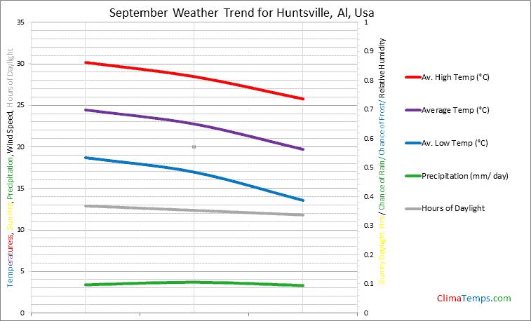 Graph of weather in Huntsville, Al in September