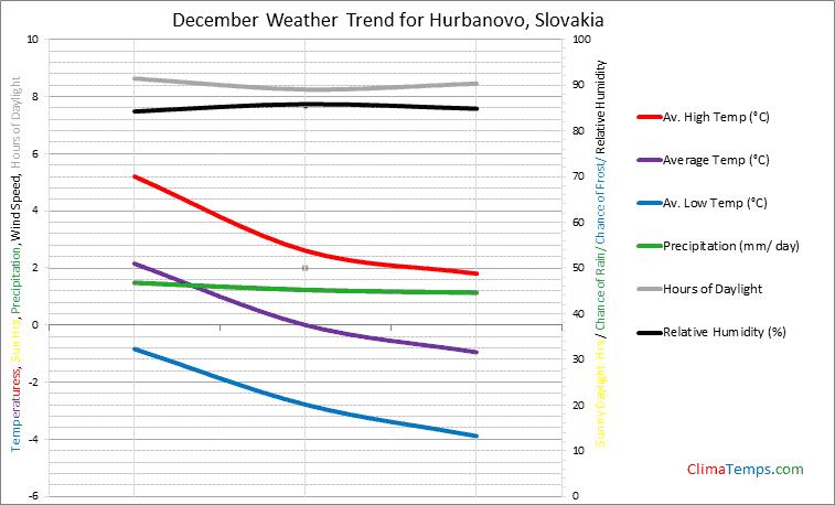 Graph of weather in Hurbanovo in December