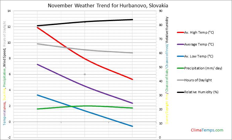 Graph of weather in Hurbanovo in November