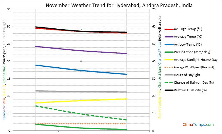 Graph of weather in Hyderabad, Andhra Pradesh in November