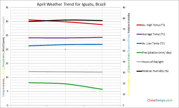 Graph of weather in Iguatu in April
