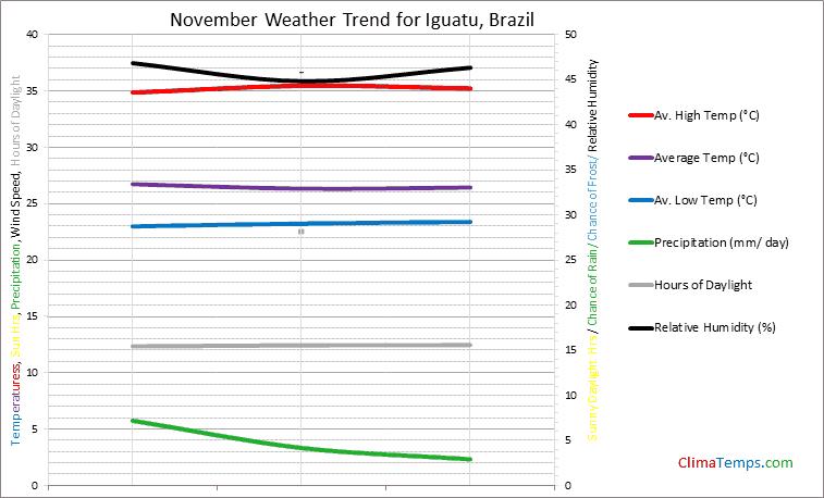 Graph of weather in Iguatu in November
