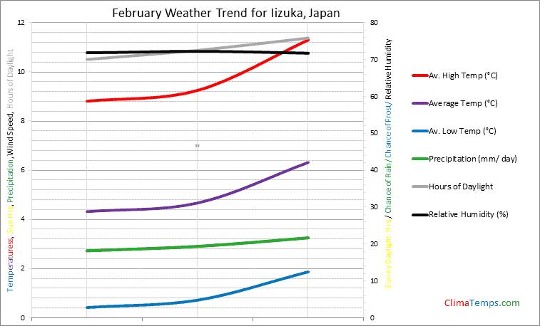 Graph of weather in Iizuka in February
