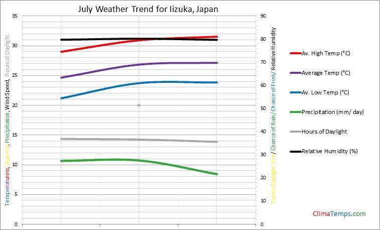 Graph of weather in Iizuka in July