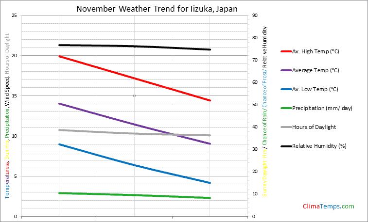 Graph of weather in Iizuka in November