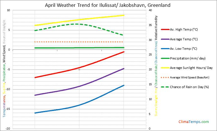 Graph of weather in Ilulissat/ Jakobshavn in April
