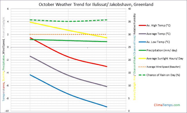 Graph of weather in Ilulissat/ Jakobshavn in October