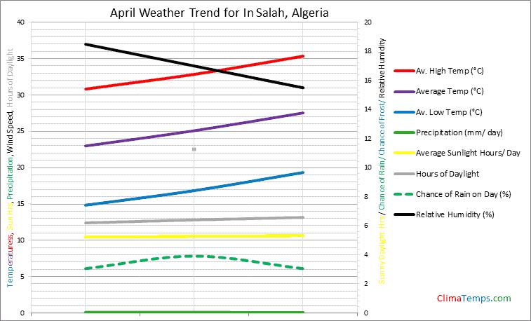 Graph of weather in In Salah in April