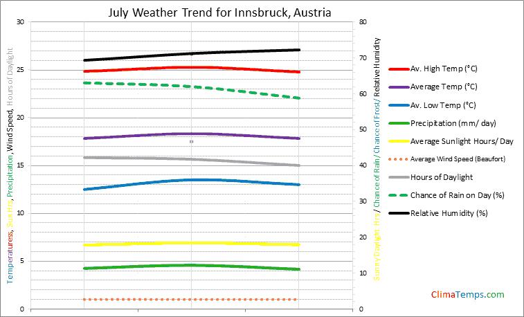 Graph of weather in Innsbruck in July