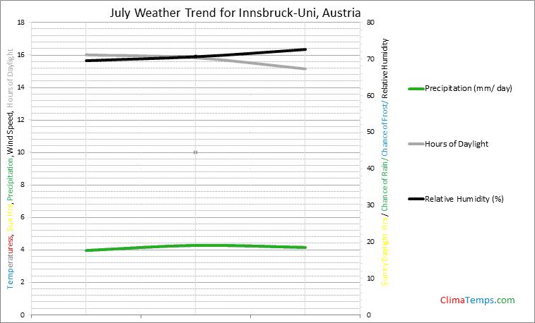 Graph of weather in Innsbruck-Uni in July