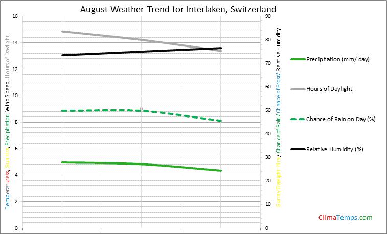Graph of weather in Interlaken in August