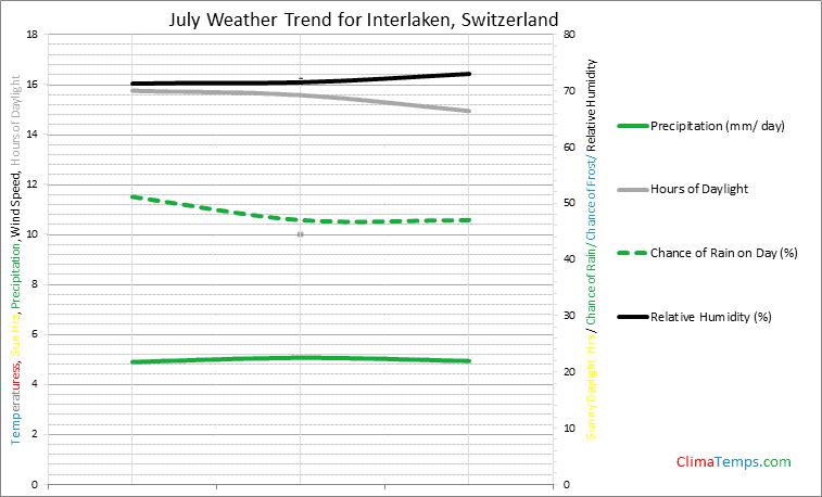 Graph of weather in Interlaken in July