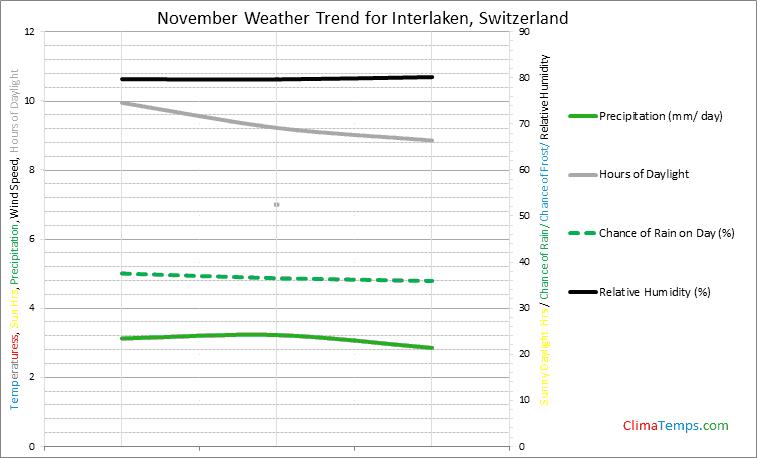 Graph of weather in Interlaken in November