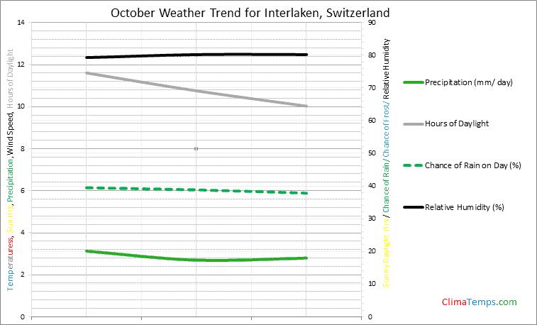Graph of weather in Interlaken in October