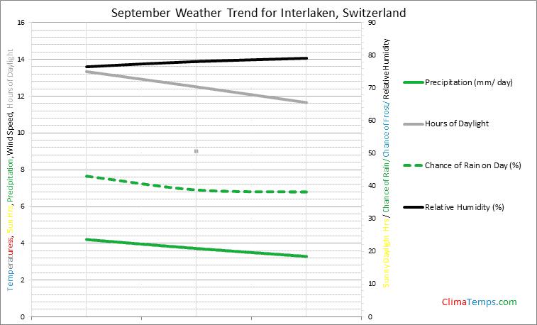 Graph of weather in Interlaken in September