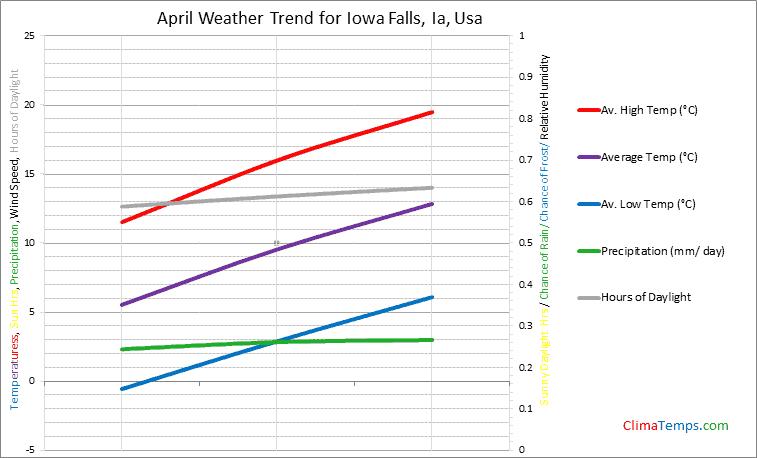 Graph of weather in Iowa Falls, Ia in April