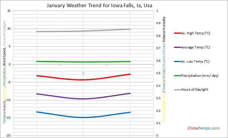 Graph of weather in Iowa Falls, Ia in January