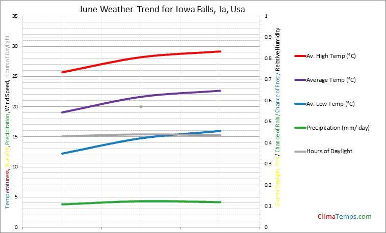 Graph of weather in Iowa Falls, Ia in June