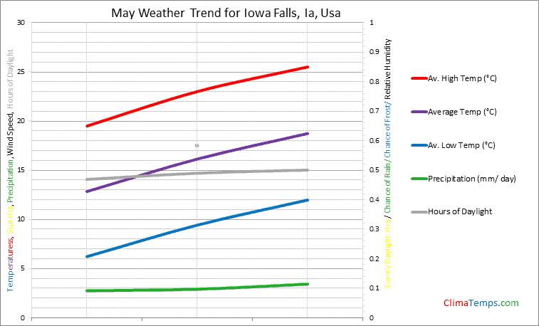 Graph of weather in Iowa Falls, Ia in May