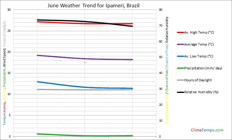 Graph of weather in Ipameri in June