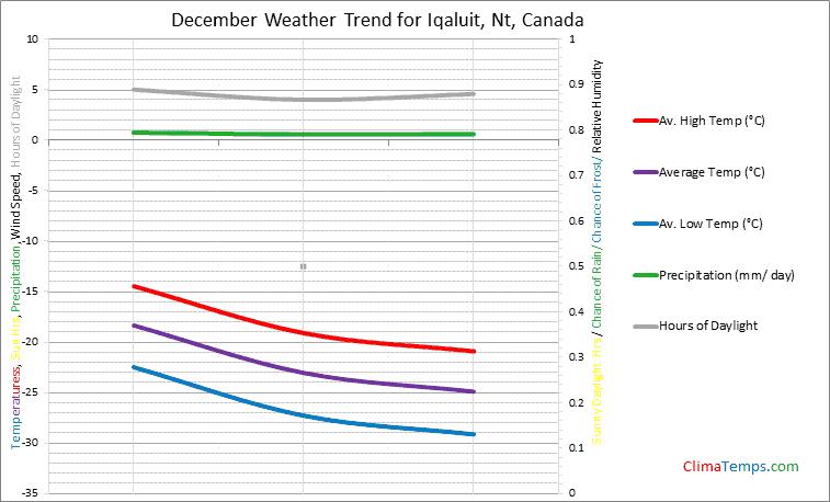 Graph of weather in Iqaluit, Nt in December