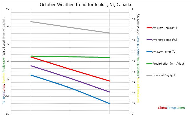 Graph of weather in Iqaluit, Nt in October