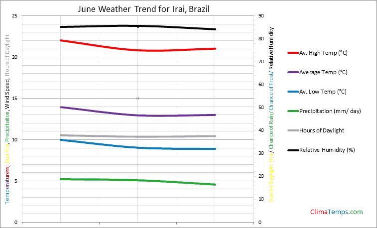 Graph of weather in Irai in June