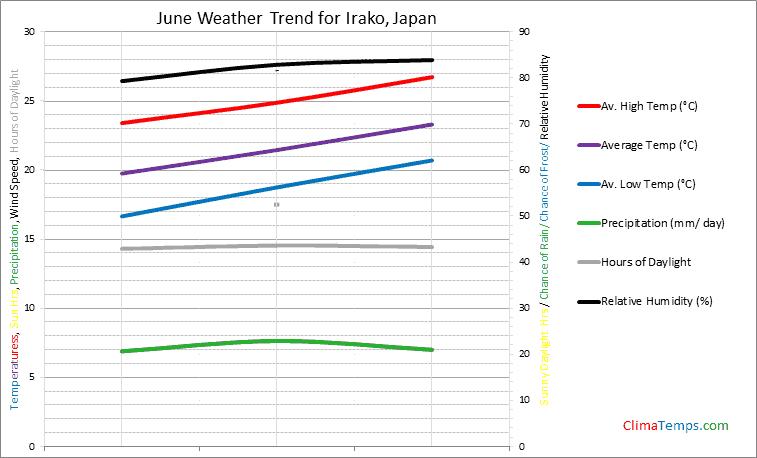 Graph of weather in Irako in June