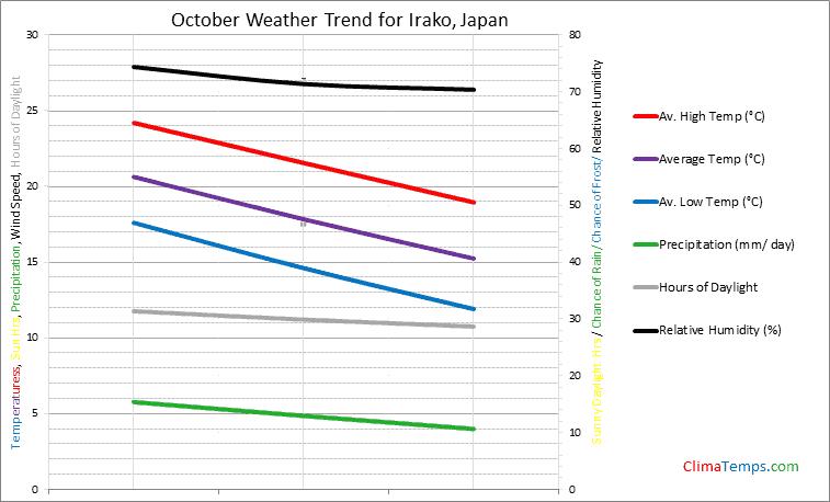 Graph of weather in Irako in October