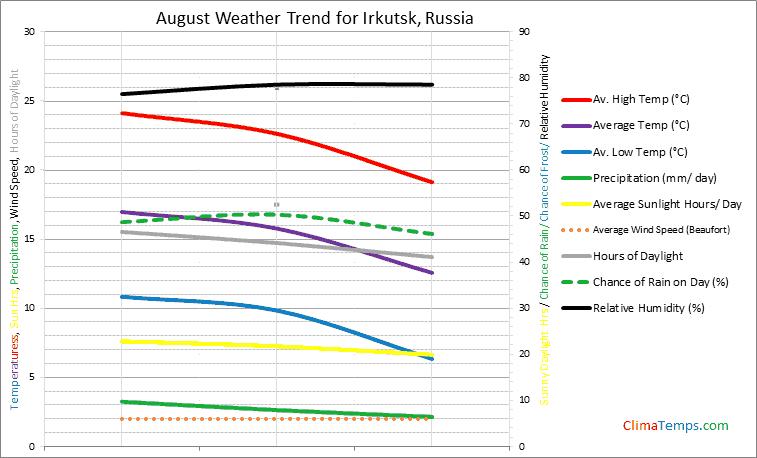 Graph of weather in Irkutsk in August