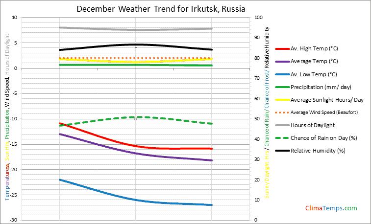 Graph of weather in Irkutsk in December