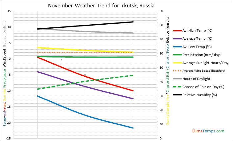 Graph of weather in Irkutsk in November